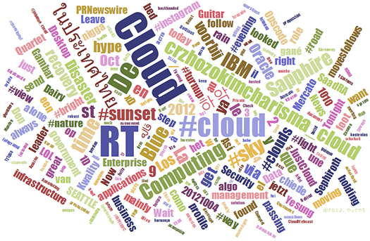 JavaScript-Library-For-Creating-Word-Clouds-Word-Cloud-Generator